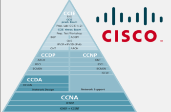 Pass Your Certbolt Cisco 200-201 Exam Without Worry Using Dumps