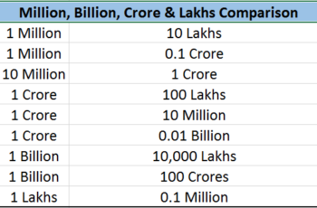 1 million is equal to how many lakhs